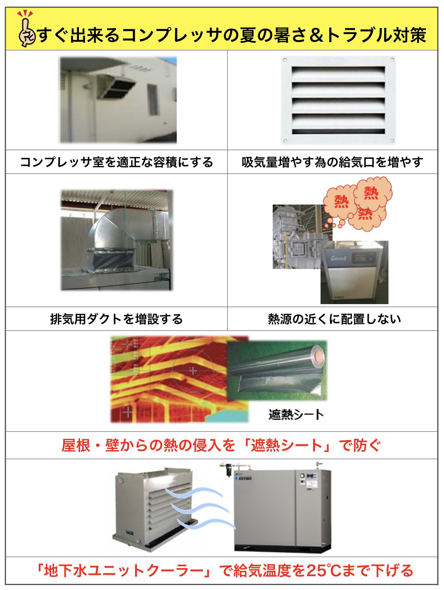 すぐ出来るコンプレッサの夏の暑さ&トラブル対策 062613 072508 コンプレッサ室を適正な容積にする 吸気量増やす為の給気口を増やす 072509 072510 排気用ダクトを増設する 熱源の近くに配置しない 072511 屋根・壁からの熱の侵入を「遮熱シート」で防ぐ 072512 「地下水ユニットクーラー」で給気温度を25℃まで下げる