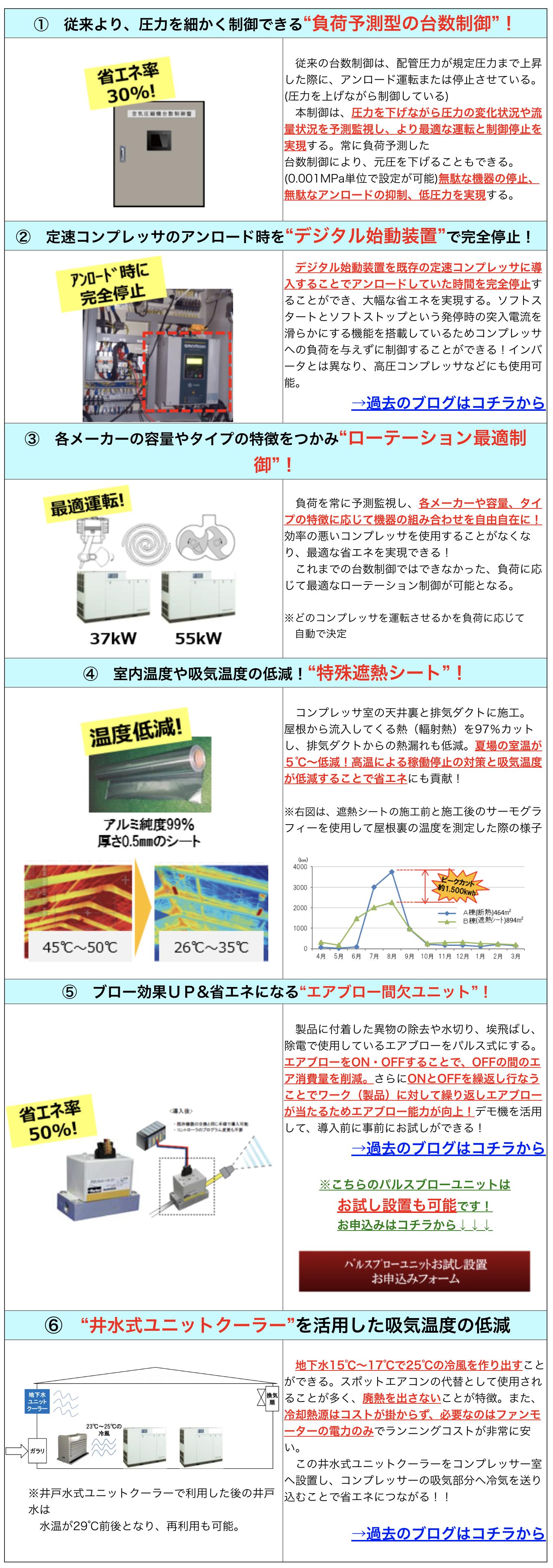 """① 従来より、圧力を細かく制御できる""""負荷予測型の台数制御""""! 072515  従来の台数制御は、配管圧力が規定圧力まで上昇した際に、アンロード運転または停止させている。(圧力を上げながら制御している)  本制御は、圧力を下げながら圧力の変化状況や流量状況を予測監視し、より最適な運転と制御停止を実現する。常に負荷予測した 台数制御により、元圧を下げることもできる。(0.001MPa単位で設定が可能)無駄な機器の停止、無駄なアンロードの抑制、低圧力を実現する。 ② 定速コンプレッサのアンロード時を""""デジタル始動装置""""で完全停止! 072516  デジタル始動装置を既存の定速コンプレッサに導入することでアンロードしていた時間を完全停止することができ、大幅な省エネを実現する。ソフトスタートとソフトストップという発停時の突入電流を滑らかにする機能を搭載しているためコンプレッサへの負荷を与えずに制御することができる!インバータとは異なり、高圧コンプレッサなどにも使用可能。 →過去のブログはコチラから ③ 各メーカーの容量やタイプの特徴をつかみ""""ローテーション最適制御""""! 072521  負荷を常に予測監視し、各メーカーや容量、タイプの特徴に応じて機器の組み合わせを自由自在に!効率の悪いコンプレッサを使用することがなくなり、最適な省エネを実現できる!  これまでの台数制御ではできなかった、負荷に応じて最適なローテーション制御が可能となる。 ※どのコンプレッサを運転させるかを負荷に応じて  自動で決定 ④ 室内温度や吸気温度の低減!""""特殊遮熱シート""""! 072518072519  コンプレッサ室の天井裏と排気ダクトに施工。 屋根から流入してくる熱(輻射熱)を97%カットし、排気ダクトからの熱漏れも低減。夏場の室温が5℃~低減!高温による稼働停止の対策と吸気温度が低減することで省エネにも貢献! ※右図は、遮熱シートの施工前と施工後のサーモグラフィーを使用して屋根裏の温度を測定した際の様子 062105 ⑤ ブロー効果UP&省エネになる""""エアブロー間欠ユニット""""! 072520  製品に付着した異物の除去や水切り、埃飛ばし、除電で使用しているエアブローをパルス式にする。エアブローをON・OFFすることで、OFFの間のエア消費量を削減。さらにONとOFFを繰返し行なうことでワーク(製品)に対して繰り返しエアブローが当たるためエアブロー能力が向上!デモ機を活用して、導入前に事前にお試しができる! →過去のブログはコチラから ※こちらのパルスブローユニットは お試し設置も可能です! お申込みはコチラから↓↓↓ 072523 ⑥ """"井水式ユニットクーラー""""を活用した吸気温度の低減 072526 ※井戸水式ユニットクーラーで利用した後の井戸水は  水温が29℃前後となり、再利用も可能。  地下水15℃~17℃で25℃の冷風を作り出すことができる。スポットエアコンの代替として使用されることが多く、廃熱を出さないことが特徴。また、冷却熱源はコストが掛からず、必要なのはファンモーターの電力のみでランニングコストが非常に安い。  この井水式ユニットクーラーをコンプレッサー室へ設置し、コンプレッサーの吸気部分へ冷気を送り込むことで省エネにつながる!! →過去のブログはコチラから"""